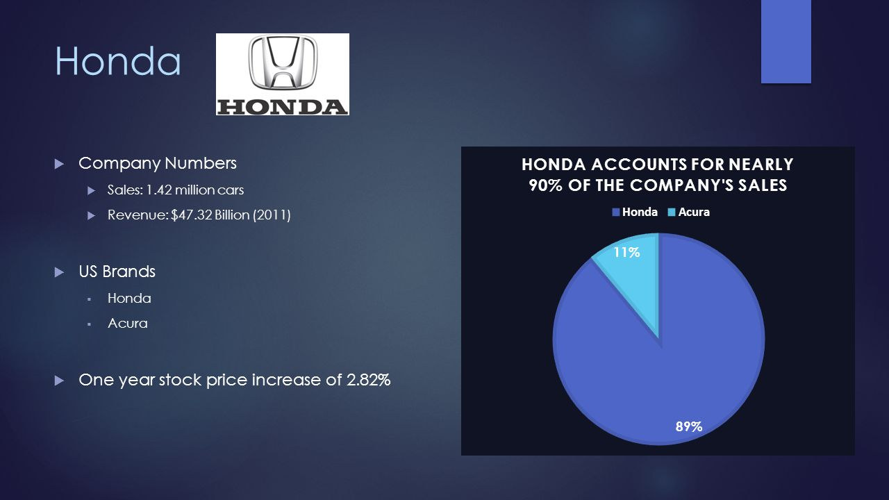 Honda Company Numbers Sales: 1.42 million cars Revenue: $47.32 Billion (2011) US Brands Honda Acura One year stock price increase of 2.82%
