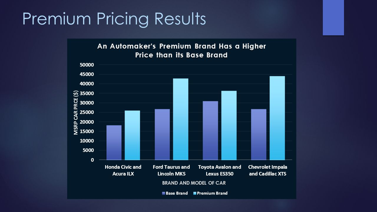 Premium Pricing Results