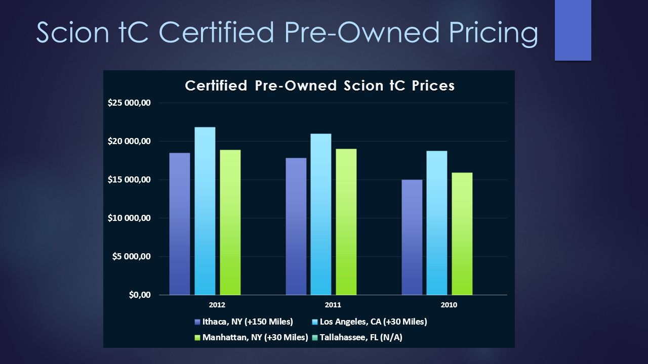 Scion tC Certified Pre-Owned Pricing