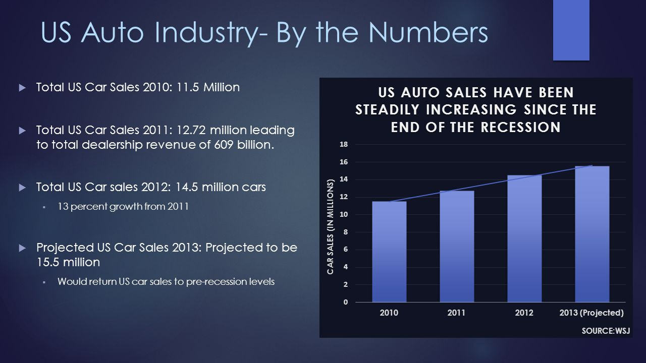 US Auto Industry- By the Numbers Total US Car Sales 2010: 11.5 Million Total US Car Sales 2011: 12.72 million leading to total dealership revenue of 6