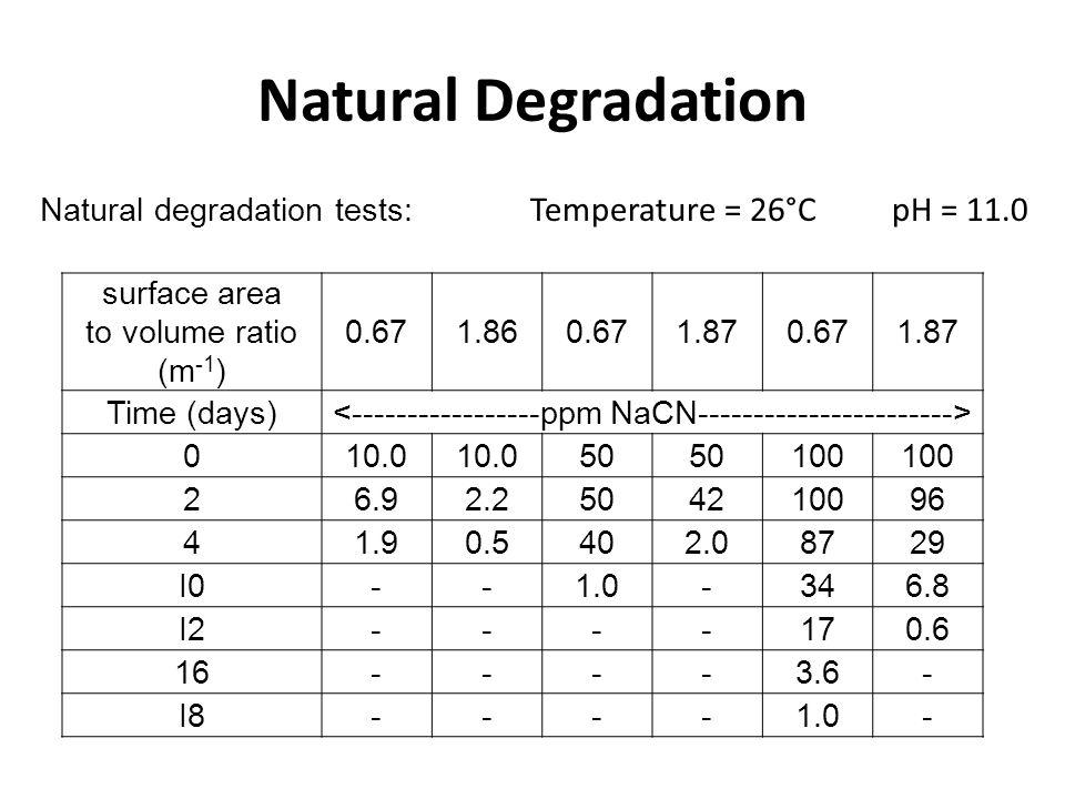 Natural Degradation surface area to volume ratio (m -1 ) 0.671.860.671.870.671.87 Time (days) 010.0 50 100 26.92.2504210096 41.90.5402.08729 I0--1.0-3