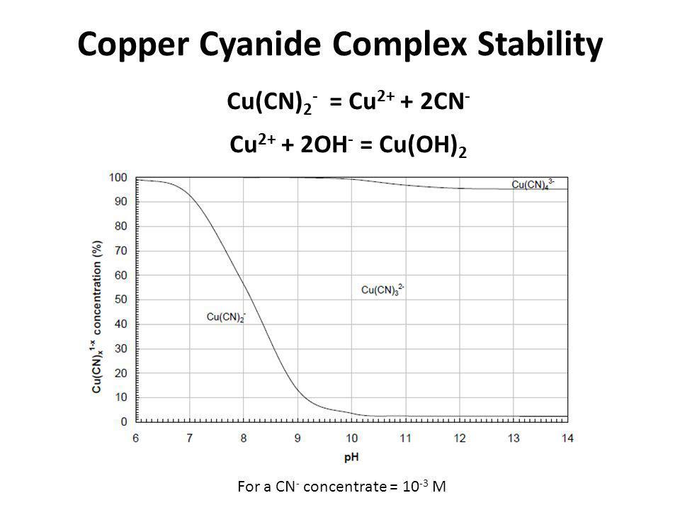 Copper Cyanide Complex Stability Cu(CN) 2 - = Cu 2+ + 2CN - Cu 2+ + 2OH - = Cu(OH) 2 For a CN - concentrate = 10 -3 M
