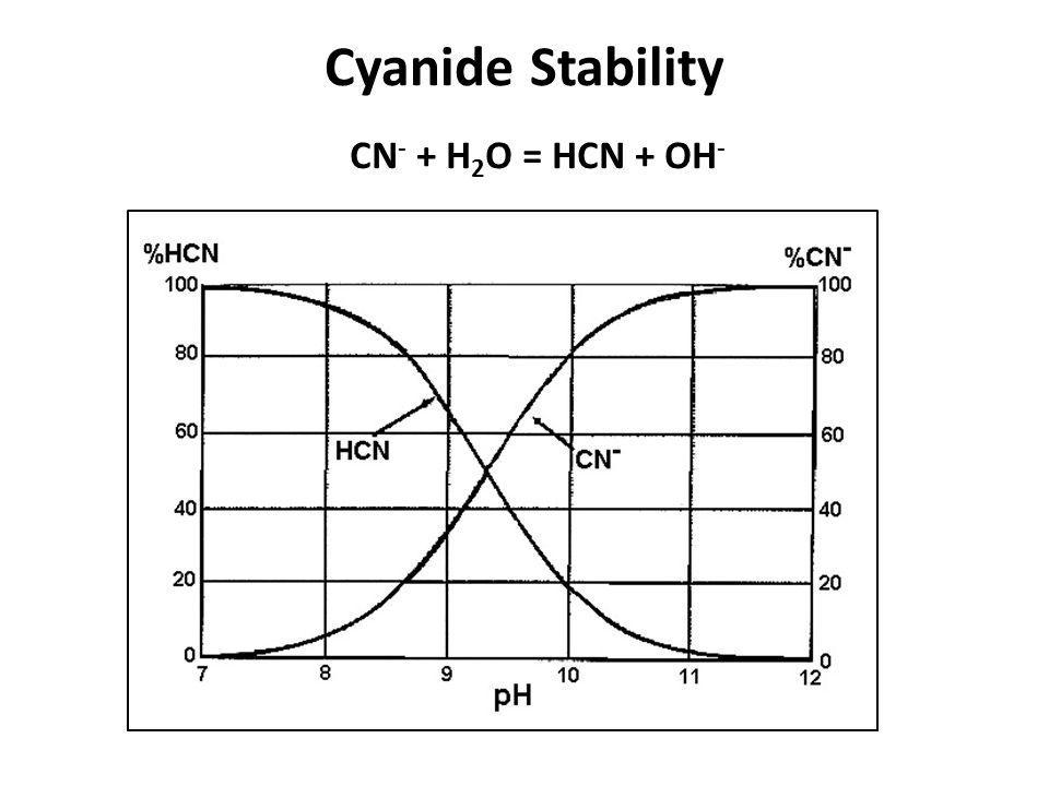Cyanide Stability CN - + H 2 O = HCN + OH -