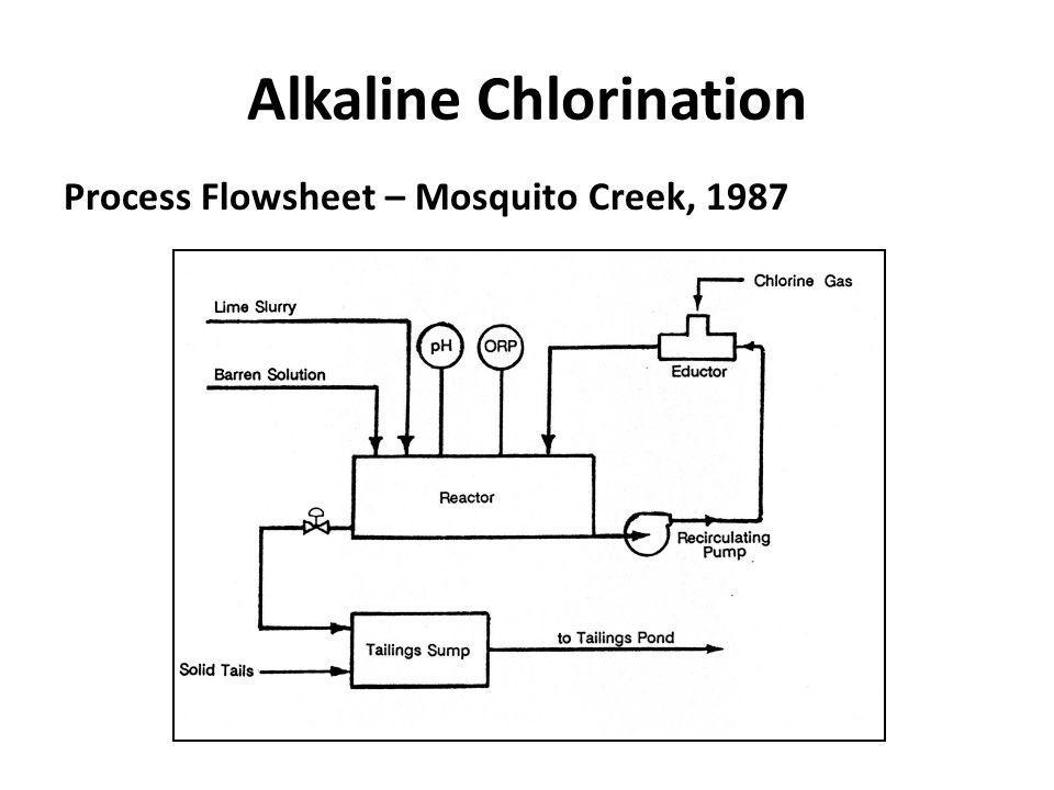 Alkaline Chlorination Process Flowsheet – Mosquito Creek, 1987
