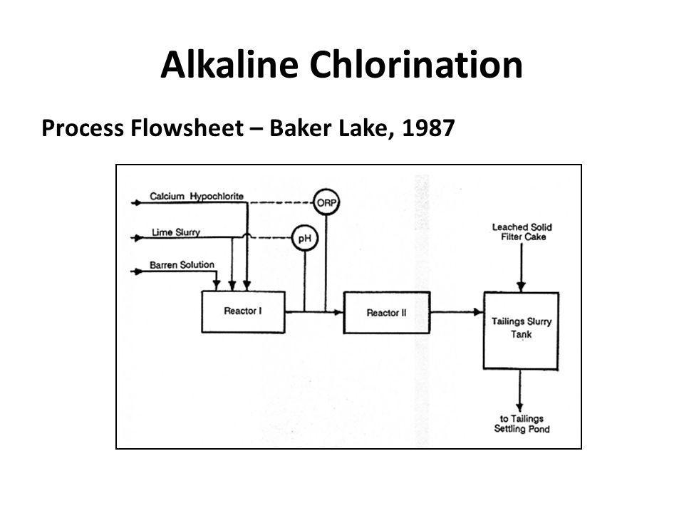 Alkaline Chlorination Process Flowsheet – Baker Lake, 1987