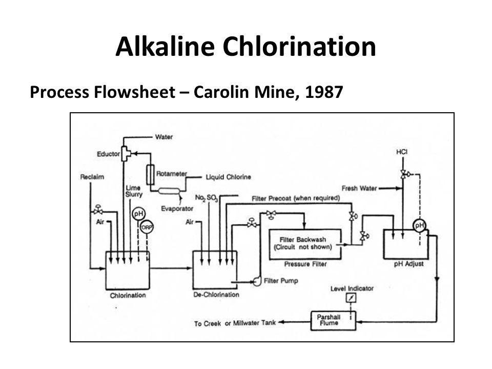Alkaline Chlorination Process Flowsheet – Carolin Mine, 1987