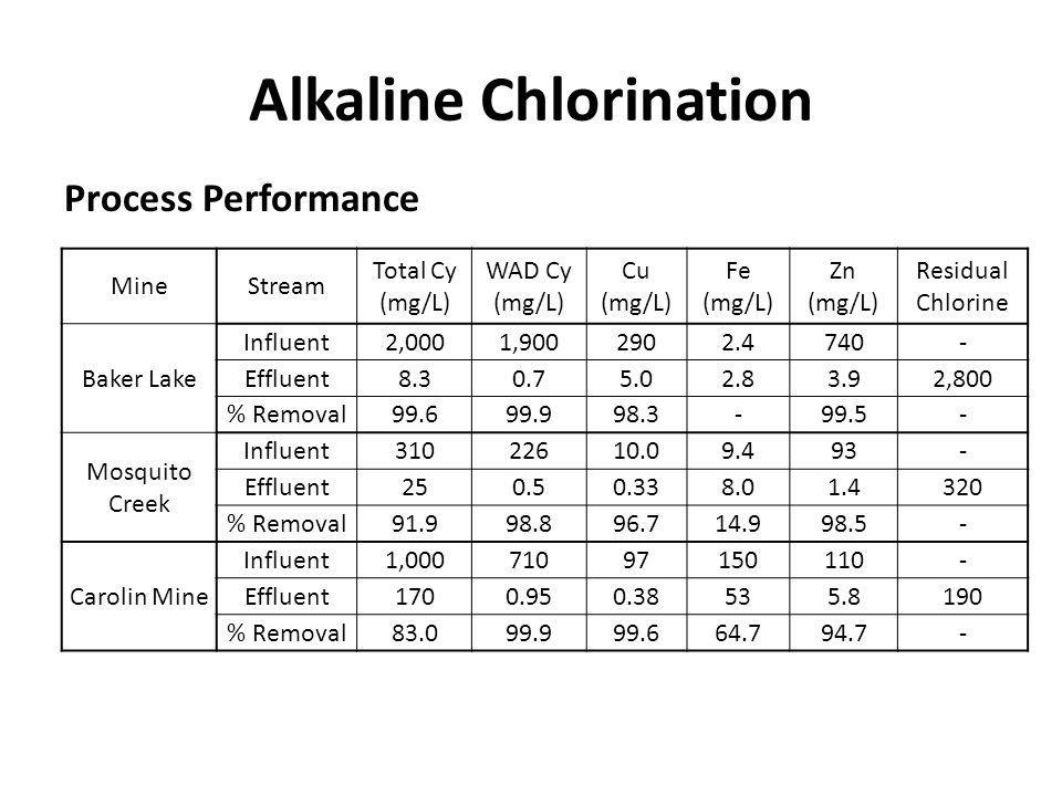 Alkaline Chlorination Process Performance MineStream Total Cy (mg/L) WAD Cy (mg/L) Cu (mg/L) Fe (mg/L) Zn (mg/L) Residual Chlorine Baker Lake Influent