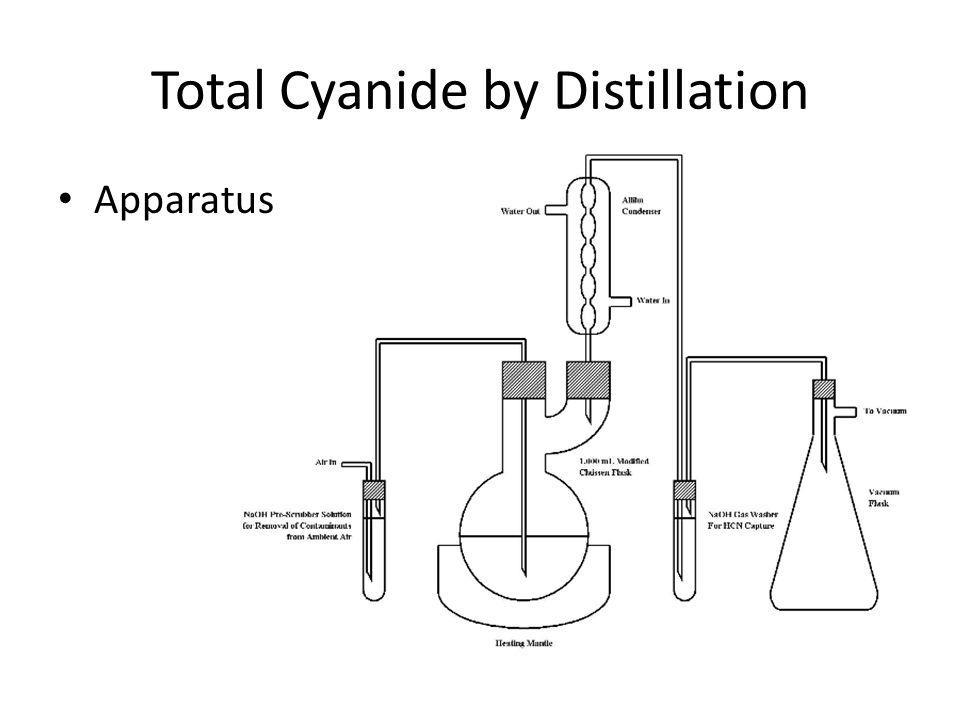 Total Cyanide by Distillation Apparatus