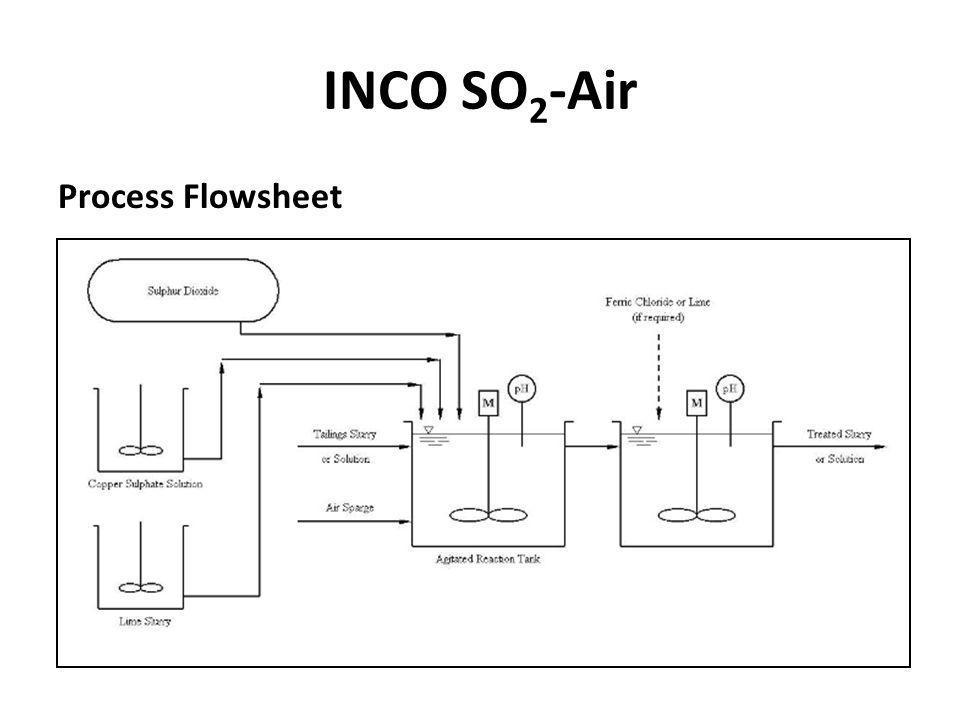 INCO SO 2 -Air Process Flowsheet