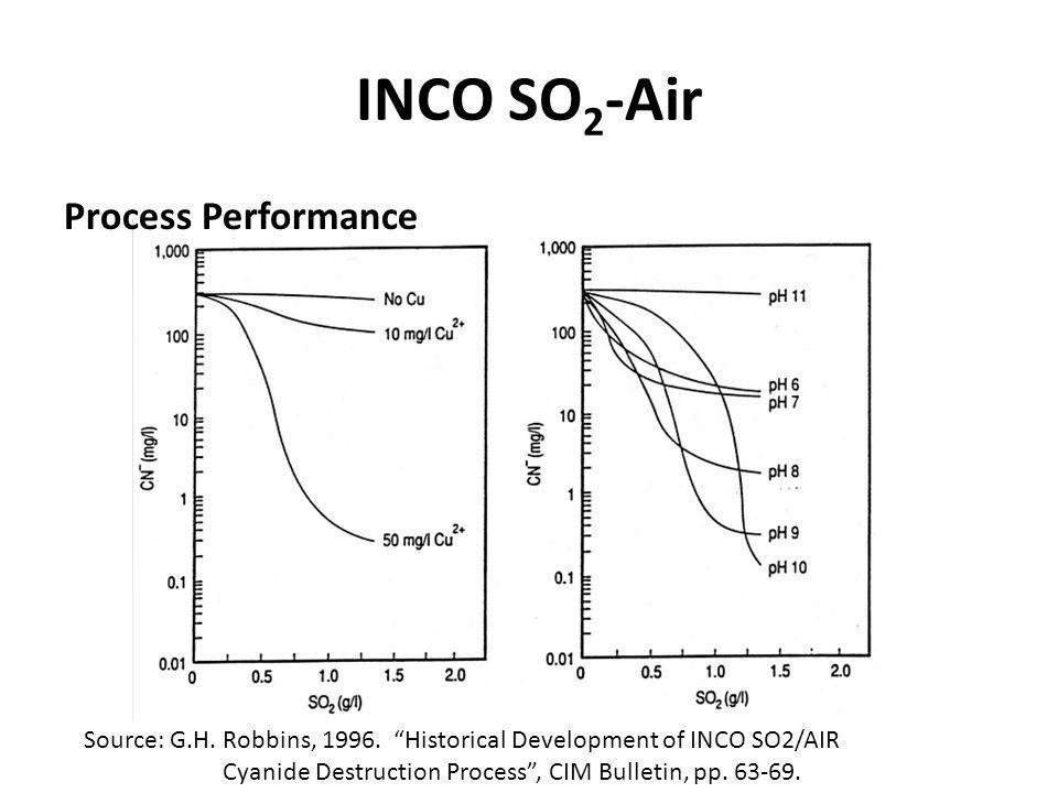 INCO SO 2 -Air Process Performance Source: G.H. Robbins, 1996. Historical Development of INCO SO2/AIR Cyanide Destruction Process, CIM Bulletin, pp. 6
