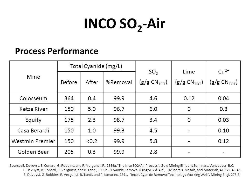INCO SO 2 -Air Process Performance Source: E. Devuyst, B. Conard, G. Robbins, and R. Vergunst, R., 1989a.