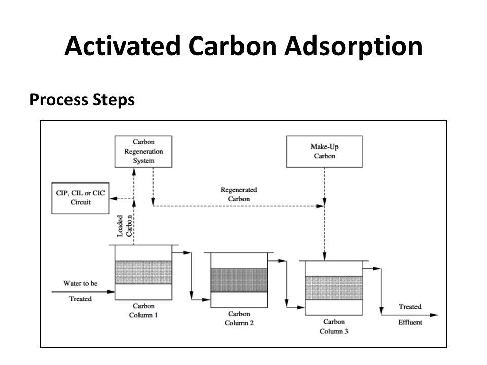 Activated Carbon Adsorption Process Steps
