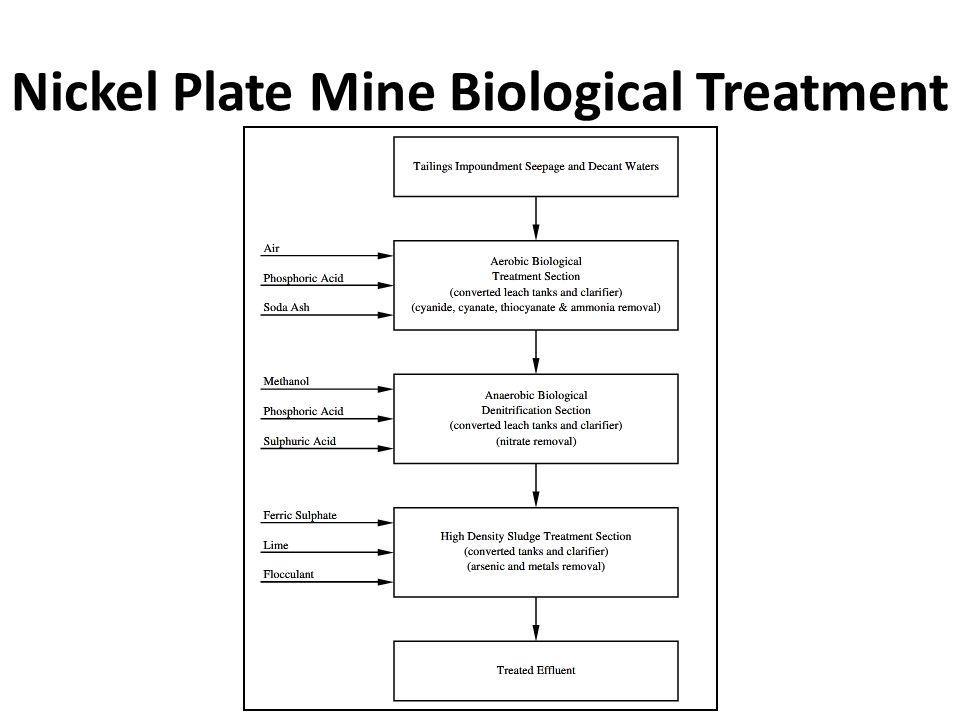 Nickel Plate Mine Biological Treatment