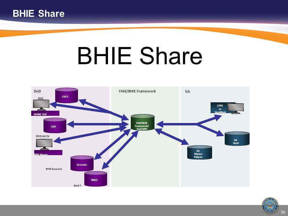 BHIE Share DoDFHIE/BHIE Framework VA CPRS or VistAWeb SHARE GUI BHIE Viewer BHIE-T BHIE-Essentris BHIE-AHLTA BHIE FHIE/BHIE Framework/ DoD MPI VA Mast