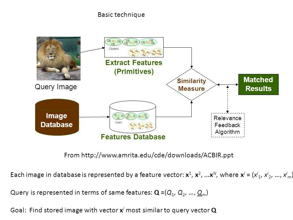 From: http://www.cs.ucl.ac.uk/staff/k.jacobs/teaching/prmv/Edge_histogramming.jpg Histogram of edge orientations
