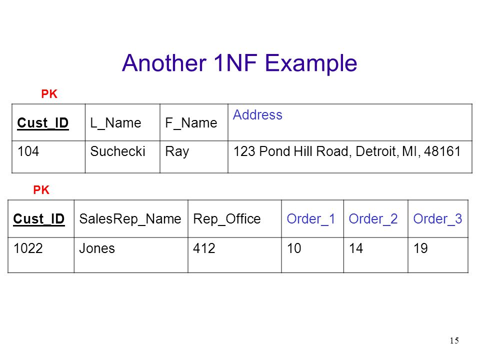 15 Another 1NF Example Cust_IDL_NameF_Name Address 104SucheckiRay123 Pond Hill Road, Detroit, MI, 48161 Cust_IDSalesRep_NameRep_OfficeOrder_1Order_2Or