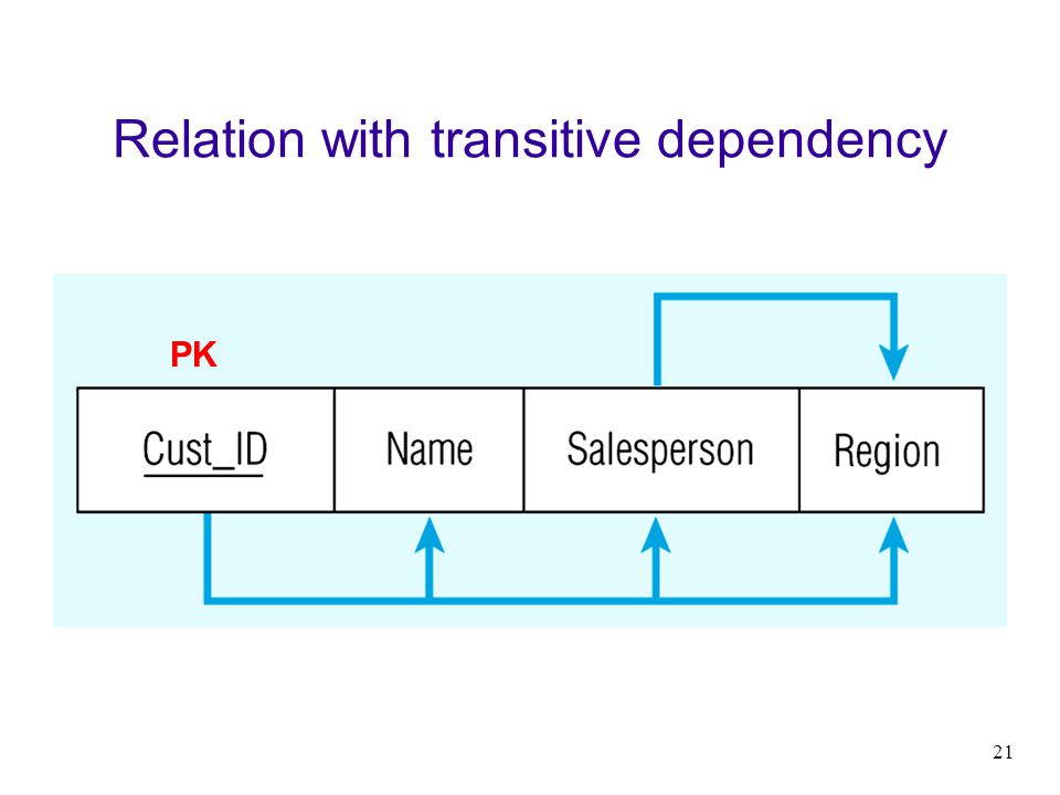 21 Relation with transitive dependency PK