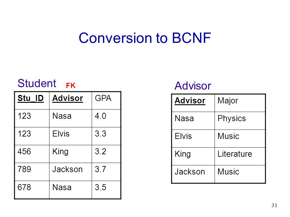 31 Conversion to BCNF Stu_IDAdvisorGPA 123Nasa4.0 123Elvis3.3 456King3.2 789Jackson3.7 678Nasa3.5 AdvisorMajor NasaPhysics ElvisMusic KingLiterature J