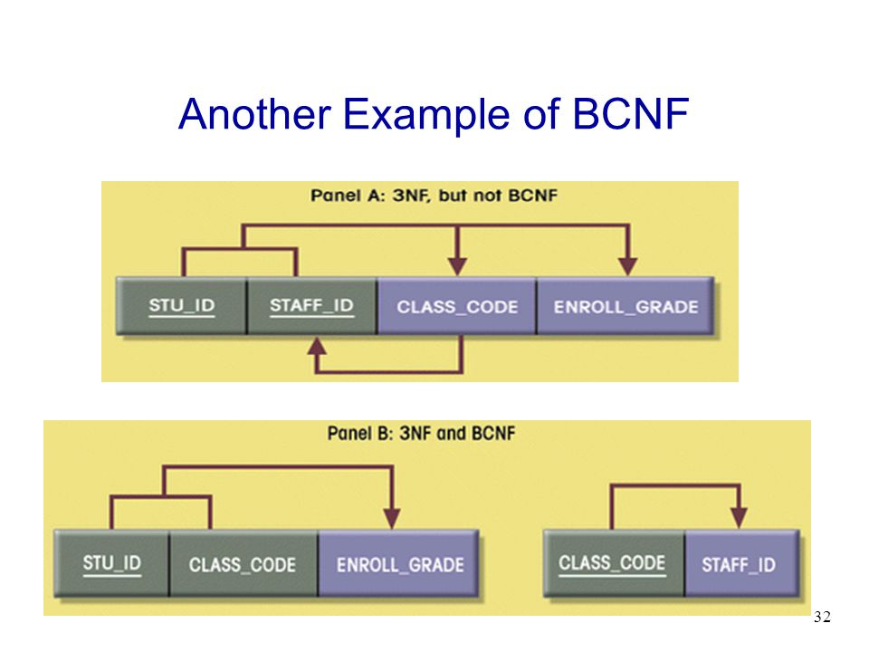32 Another Example of BCNF