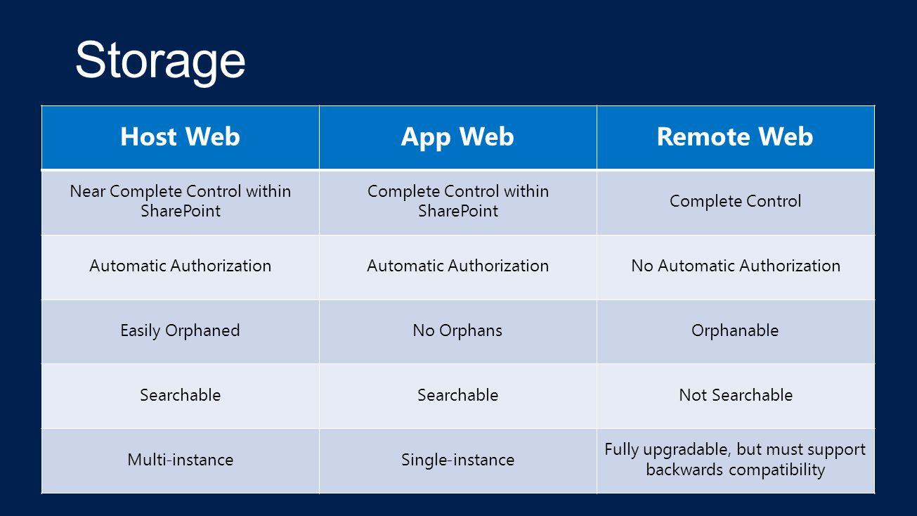 Host WebApp WebRemote Web Near Complete Control within SharePoint Complete Control within SharePoint Complete Control Automatic Authorization No Autom