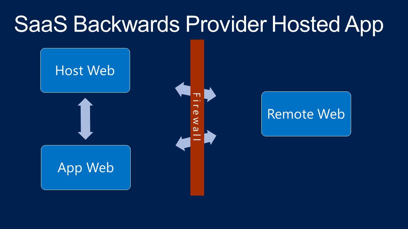 Host WebApp WebRemote Web
