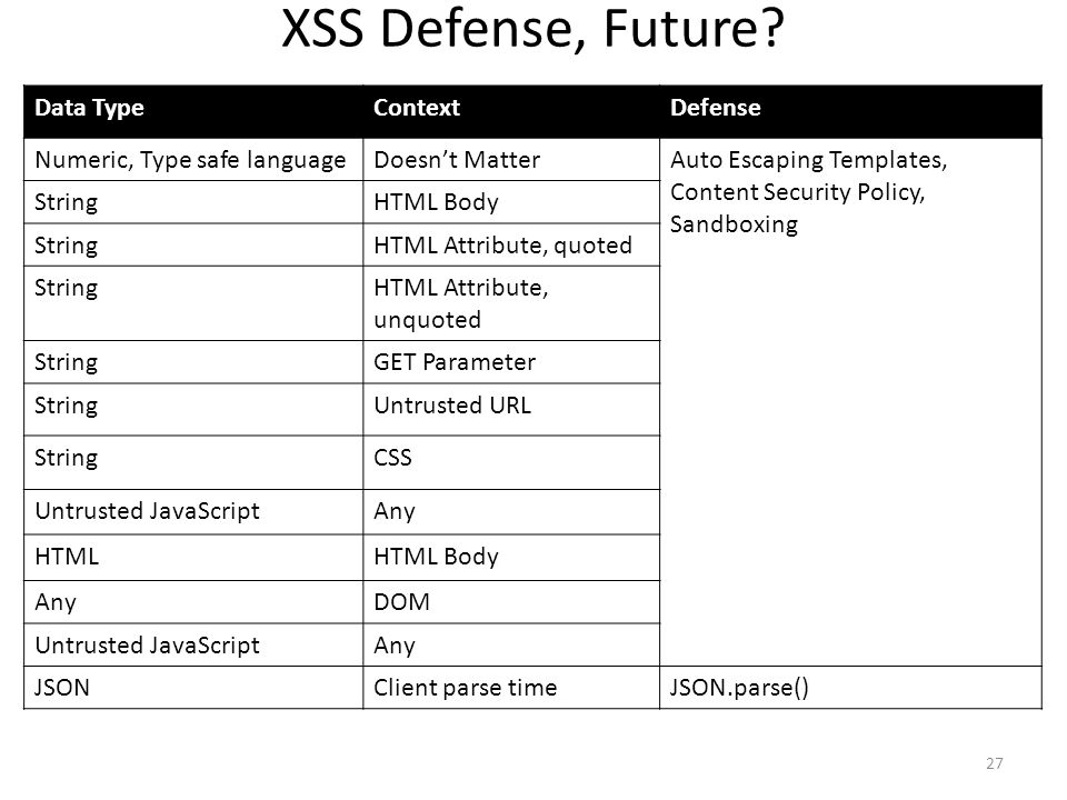 XSS Defense, Future? Data TypeContextDefense Numeric, Type safe languageDoesnt MatterAuto Escaping Templates, Content Security Policy, Sandboxing Stri