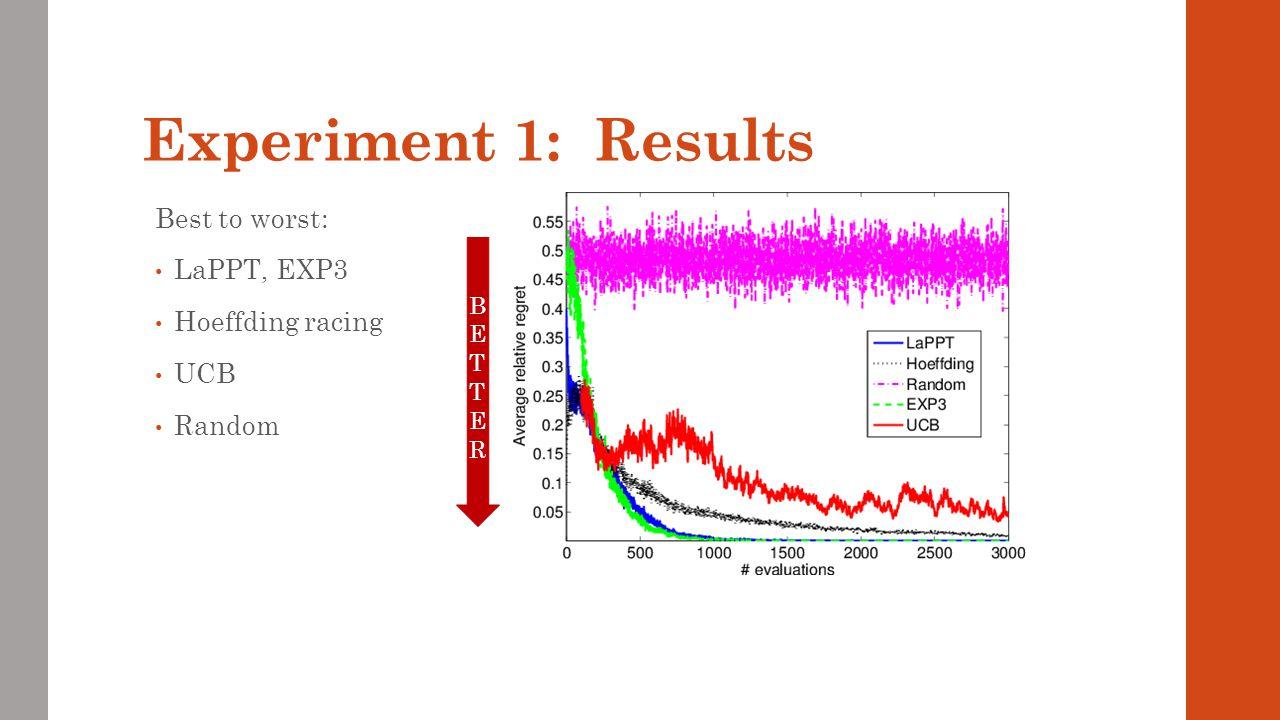 Experiment 1: Results Best to worst: LaPPT, EXP3 Hoeffding racing UCB Random BETTERBETTER