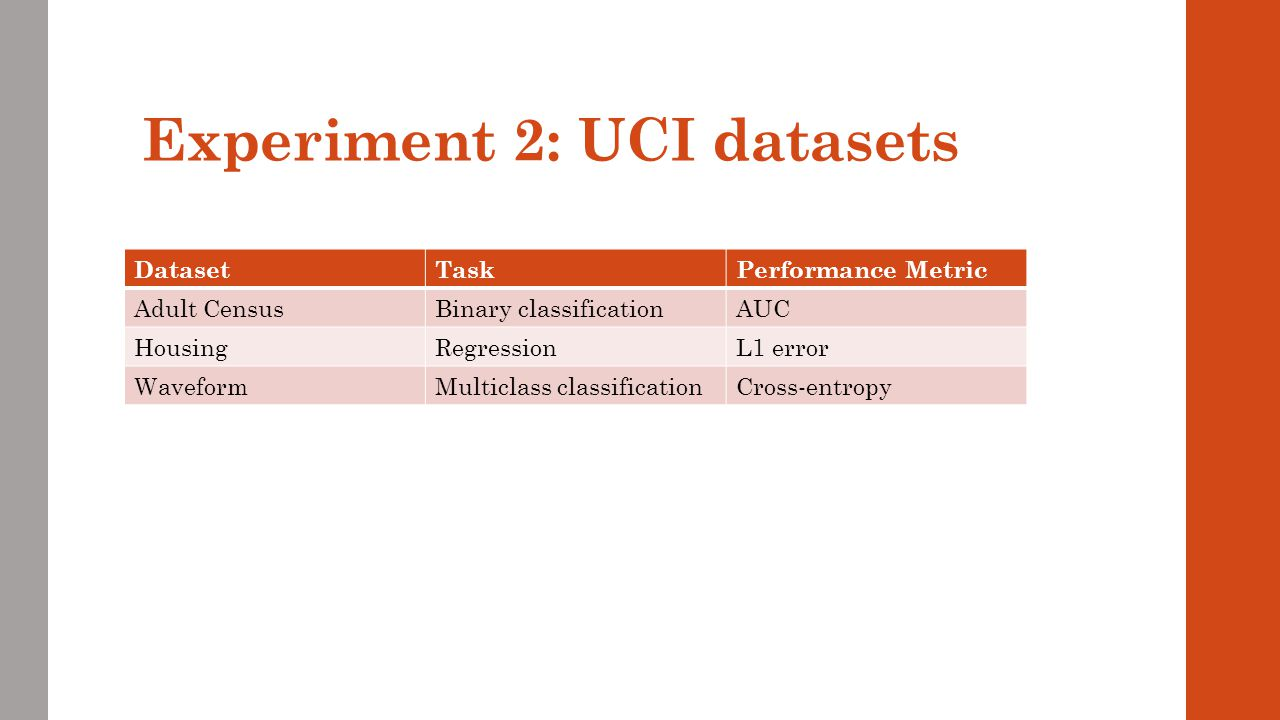 Experiment 2: UCI datasets DatasetTaskPerformance Metric Adult CensusBinary classificationAUC HousingRegressionL1 error WaveformMulticlass classificat