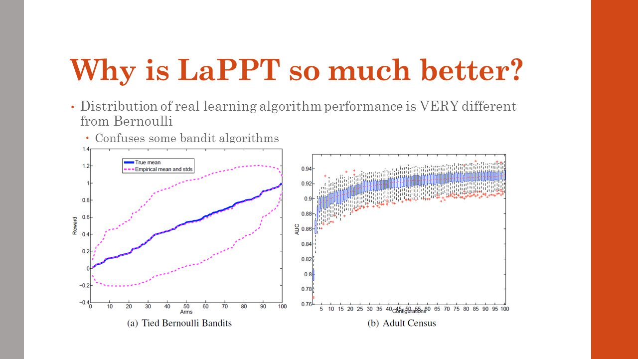 Why is LaPPT so much better? Distribution of real learning algorithm performance is VERY different from Bernoulli Confuses some bandit algorithms