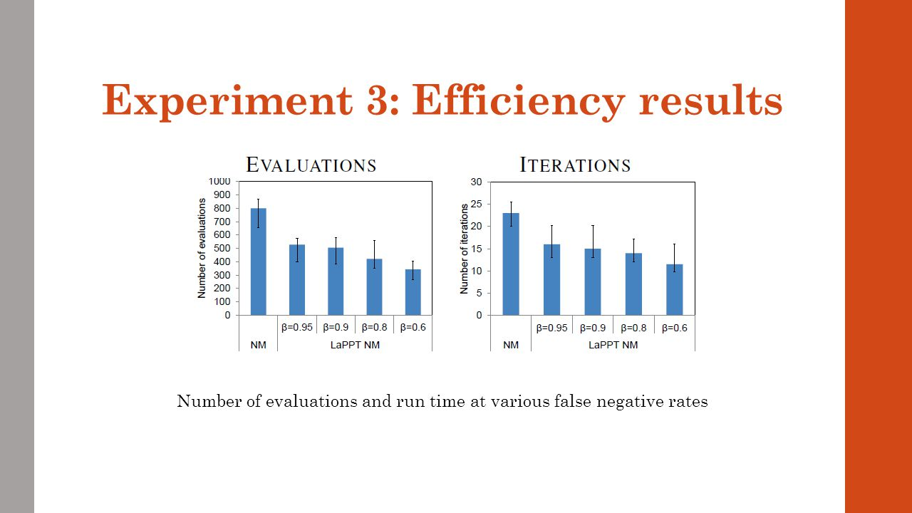 Experiment 3: Efficiency results Number of evaluations and run time at various false negative rates