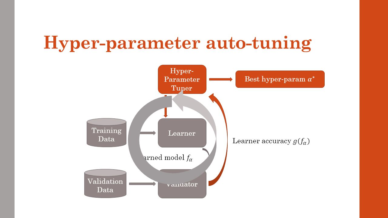Hyper-parameter auto-tuning Learner Training Data Hyper- Parameter Tuner Validator Validation Data