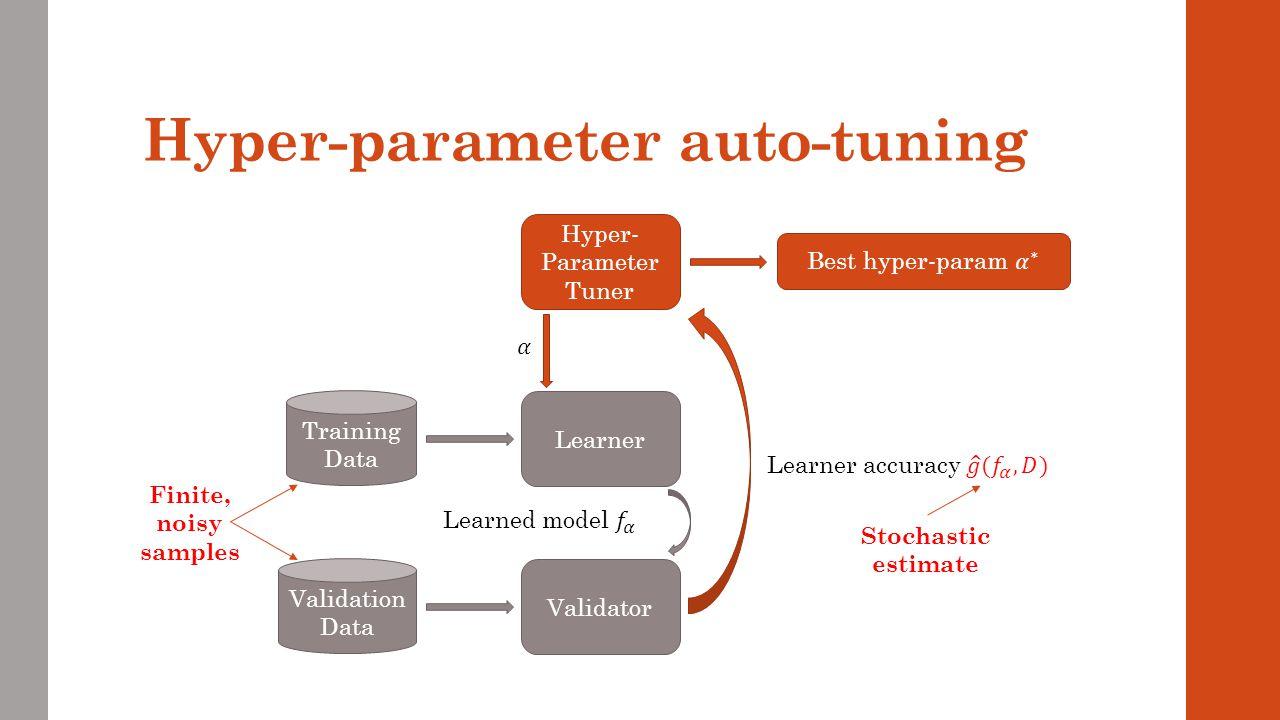 Hyper-parameter auto-tuning Learner Training Data Hyper- Parameter Tuner Validator Validation Data Finite, noisy samples Stochastic estimate
