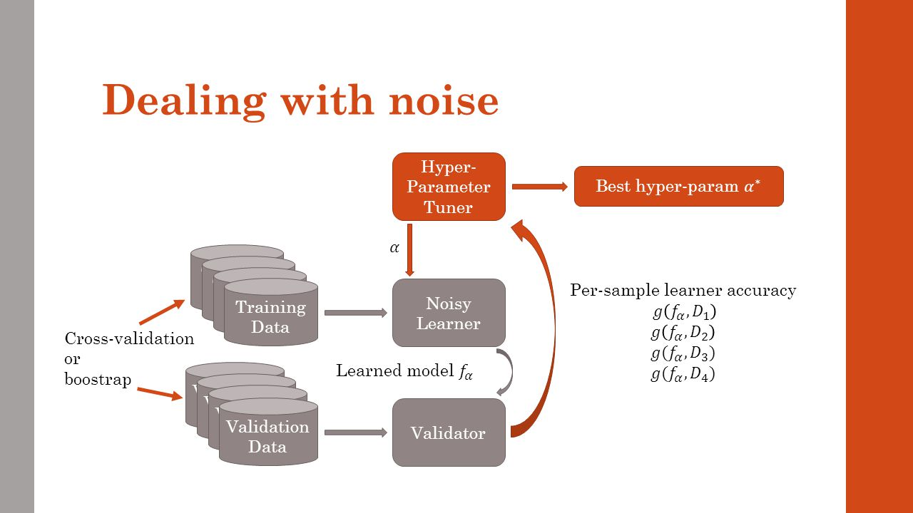 Validation Data Training Data Validation Data Training Data Validation Data Training Data Dealing with noise Noisy Learner Training Data Hyper- Parame