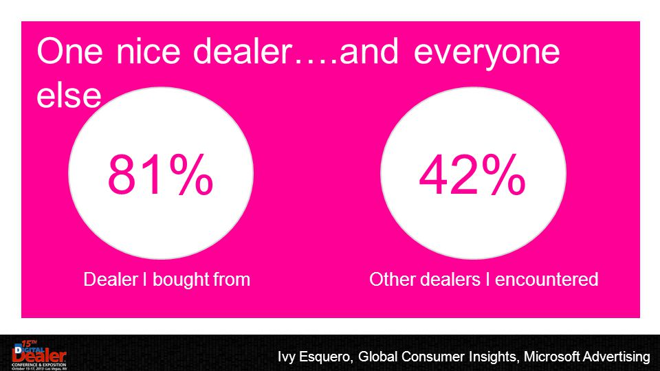 EVALUATING: WORLDVIEW One nice dealer….and everyone else Ivy Esquero, Global Consumer Insights, Microsoft Advertising 81%42% Dealer I bought fromOther dealers I encountered