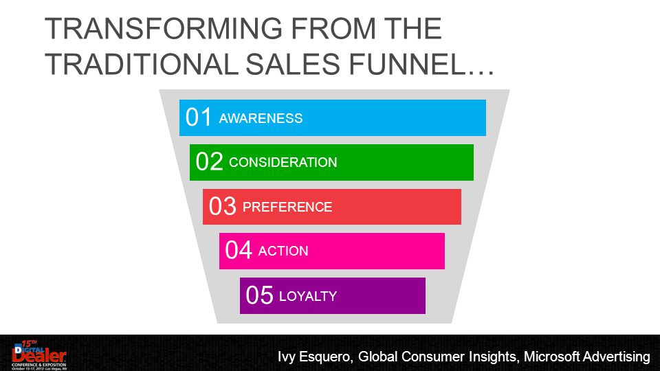TRANSFORMING FROM THE TRADITIONAL SALES FUNNEL… AWARENESS 01 CONSIDERATION 02 PREFERENCE 03 ACTION 04 LOYALTY 05 Ivy Esquero, Global Consumer Insights, Microsoft Advertising