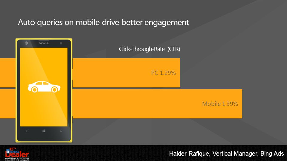 Auto queries on mobile drive better engagement Click-Through-Rate (CTR) PC 1.29% Mobile 1.39% Haider Rafique, Vertical Manager, Bing Ads