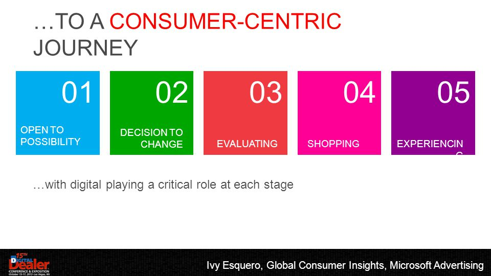 …TO A CONSUMER-CENTRIC JOURNEY …with digital playing a critical role at each stage 01 OPEN TO POSSIBILITY 02 DECISION TO CHANGE 03 EVALUATING 04 SHOPPING 05 EXPERIENCIN G Ivy Esquero, Global Consumer Insights, Microsoft Advertising