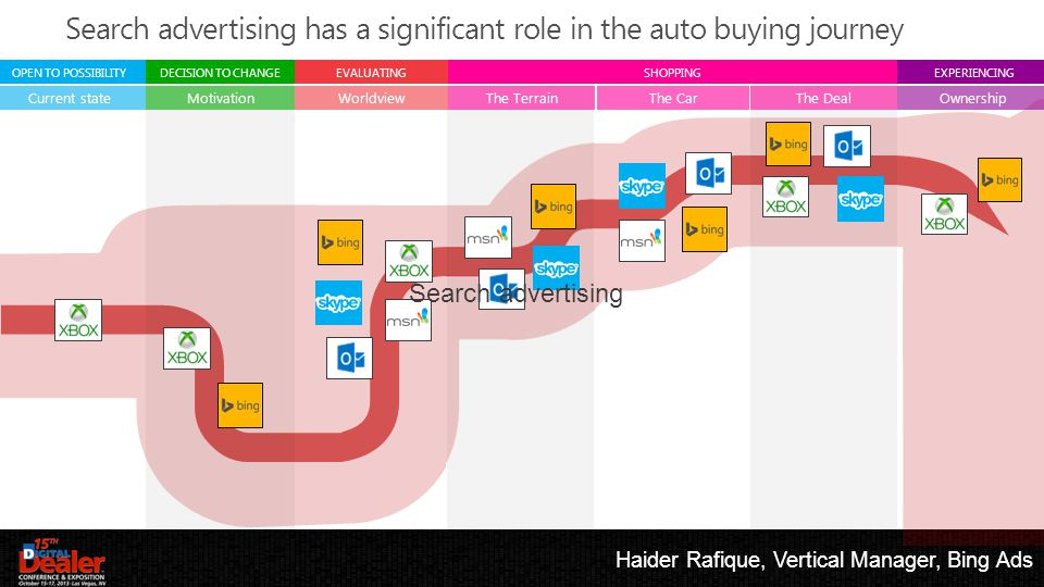 Haider Rafique, Vertical Manager, Bing Ads Current stateMotivationThe TerrainThe CarThe DealOwnershipWorldview OPEN TO POSSIBILITYDECISION TO CHANGESHOPPINGEXPERIENCINGEVALUATING Search advertising Search advertising has a significant role in the auto buying journey