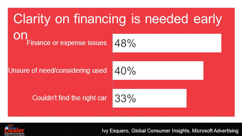 EVALUATING: WORLDVIEW Clarity on financing is needed early on Ivy Esquero, Global Consumer Insights, Microsoft Advertising