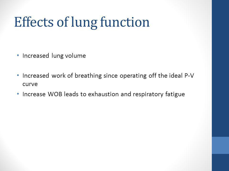 Effects of lung function Increased lung volume Increased work of breathing since operating off the ideal P-V curve Increase WOB leads to exhaustion an
