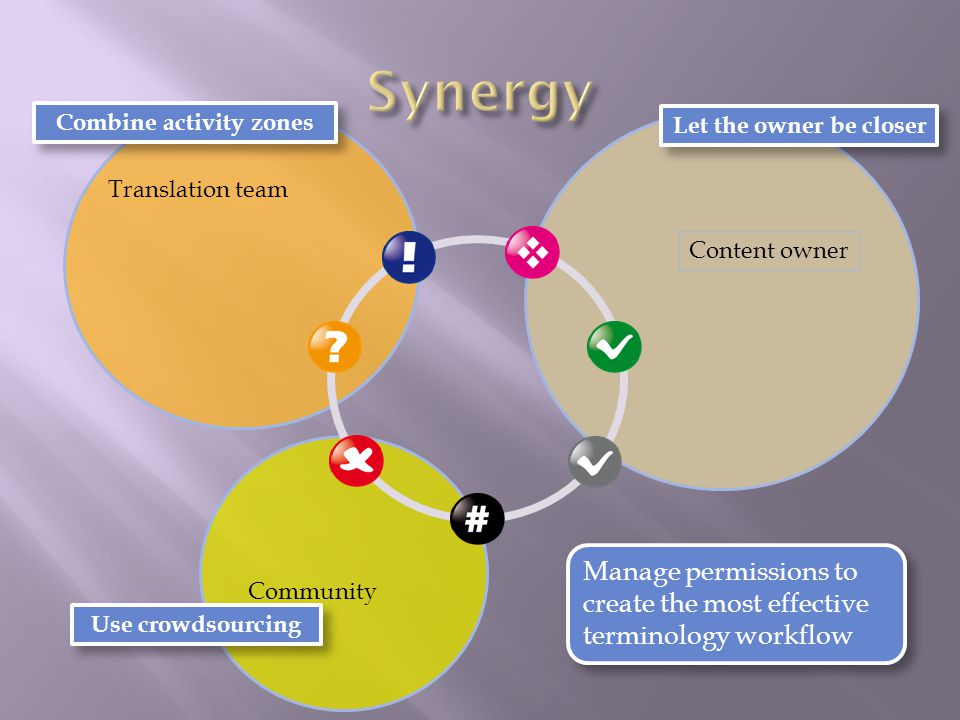 Content owner Translation team Community Combine activity zones Use crowdsourcing Let the owner be closer Manage permissions to create the most effective terminology workflow Manage permissions to create the most effective terminology workflow