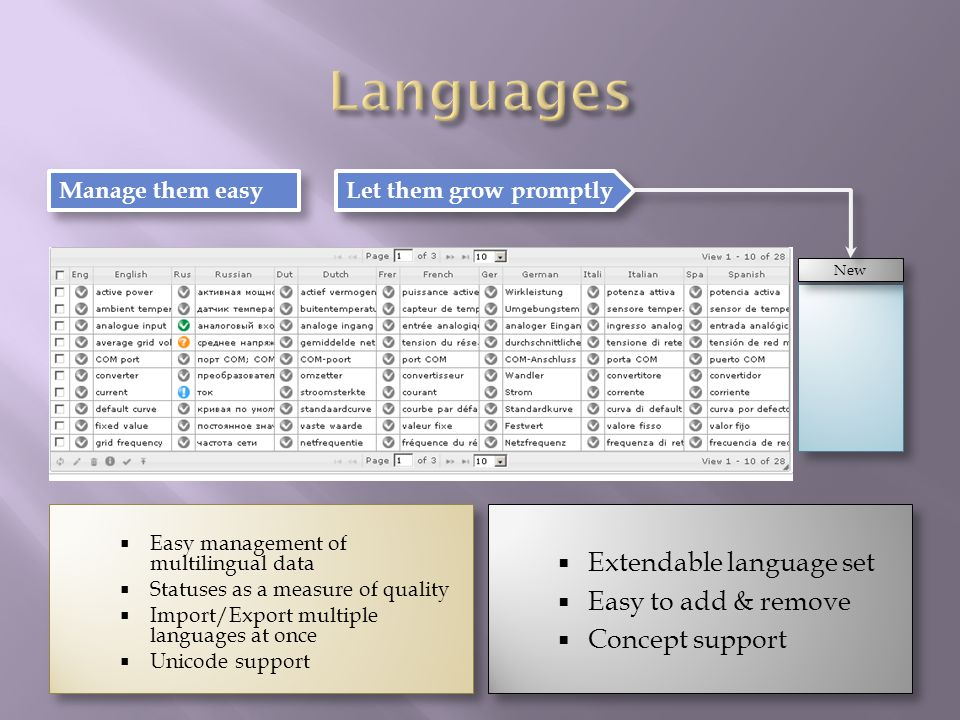 Easy management of multilingual data Statuses as a measure of quality Import/Export multiple languages at once Unicode support Easy management of multilingual data Statuses as a measure of quality Import/Export multiple languages at once Unicode support Extendable language set Easy to add & remove Concept support Extendable language set Easy to add & remove Concept support Manage them easy Let them grow promptly New