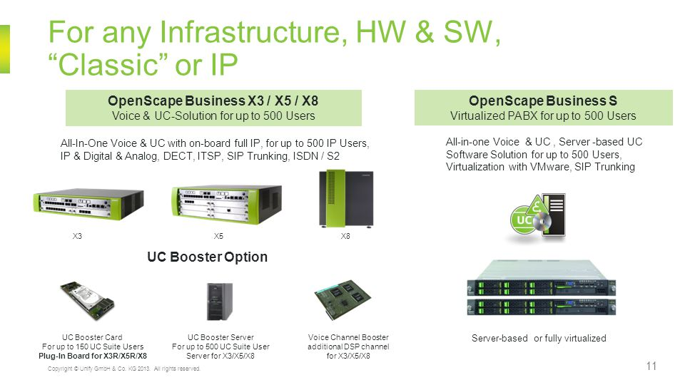 For any Infrastructure, HW & SW, Classic or IP 11 Copyright © Unify GmbH & Co. KG 2013. All rights reserved. OpenScape Business X3 / X5 / X8 Voice & U