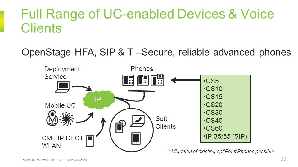 Full Range of UC-enabled Devices & Voice Clients 30 Copyright © Unify GmbH & Co.