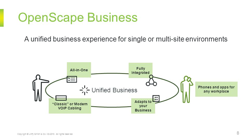 8 Copyright © Unify GmbH & Co. KG 2013. All rights reserved. OpenScape Business Unified Business A unified business experience for single or multi-sit