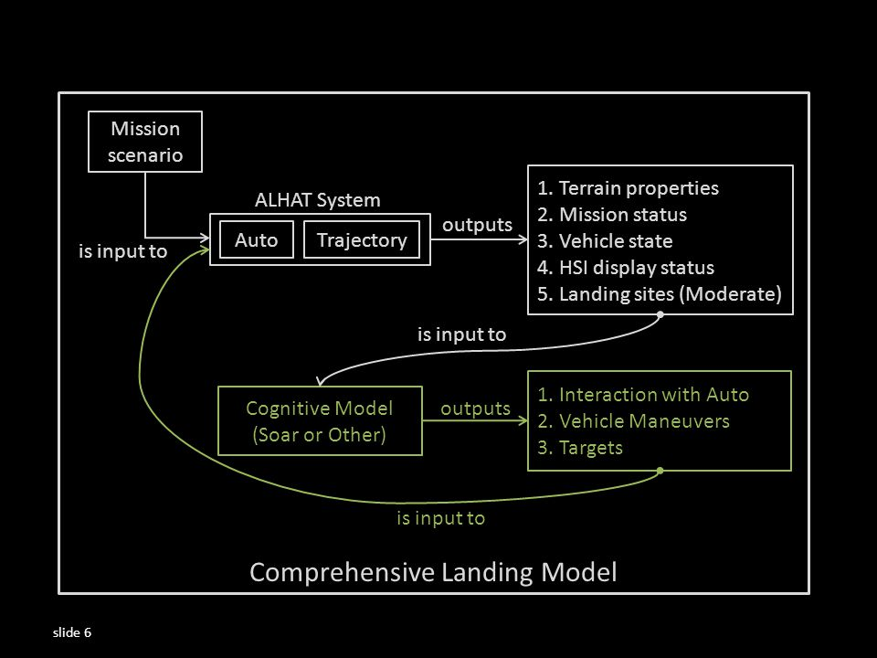 AutoTrajectory Cognitive Model (Soar or Other) 1.Interaction with Auto 2.Vehicle Maneuvers 3.Targets 1.Terrain properties 2.Mission status 3.Vehicle state 4.HSI display status 5.Landing sites (Moderate) outputs is input to ALHAT System Mission scenario is input to Comprehensive Landing Model slide 6