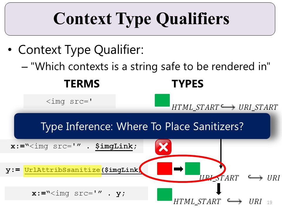 Context Type Qualifiers Context Type Qualifier: –