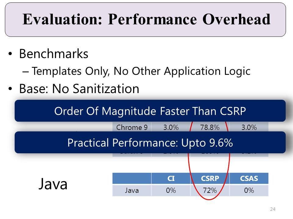 Java JavaScript Evaluation: Performance Overhead CICSRPCSAS Chrome 93.0%78.8%3.0% FF 3.69.6%425%9.6% Safari 52.5%189%3.1% CICSRPCSAS Java0%72%0% 24 Or