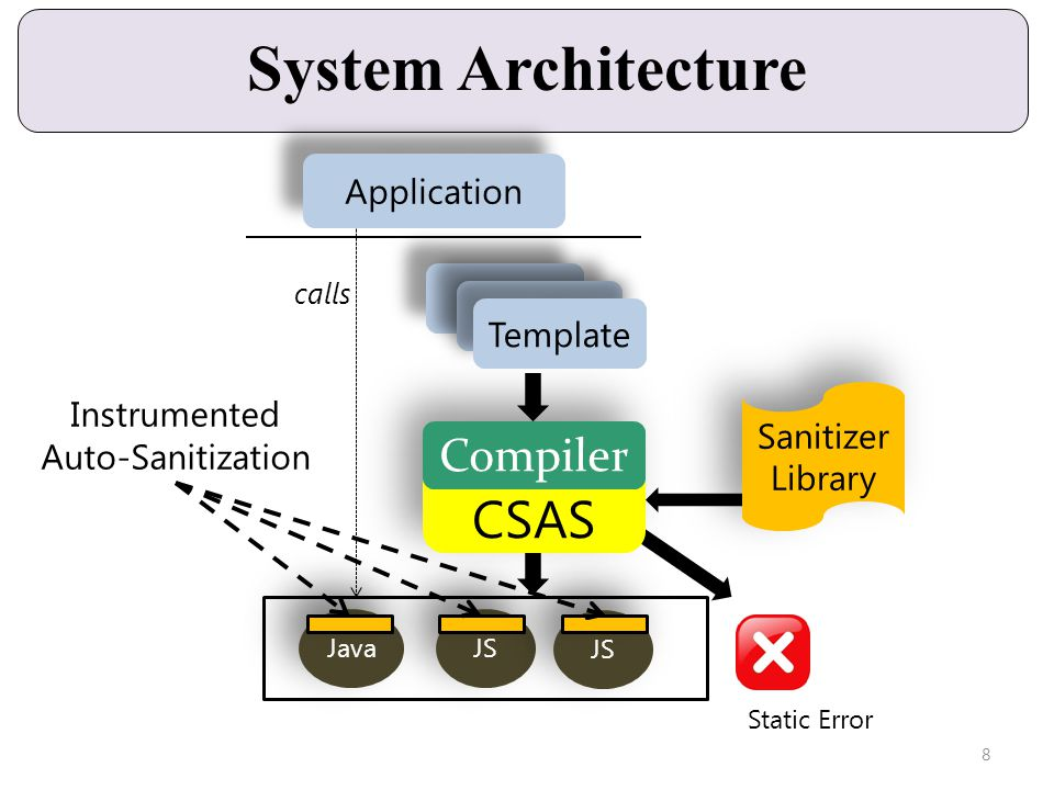 CSAS System Architecture Compiler Java JS Application calls Instrumented Auto-Sanitization Template Sanitizer Library Sanitizer Library Static Error 8