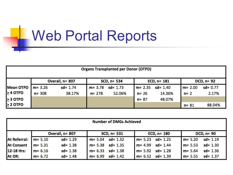 Web Portal Reports